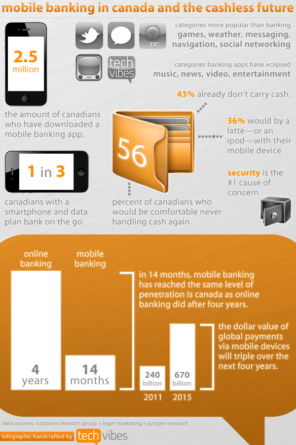 infographic banking Smartphones are taking over wallets in Canada [Infographic]