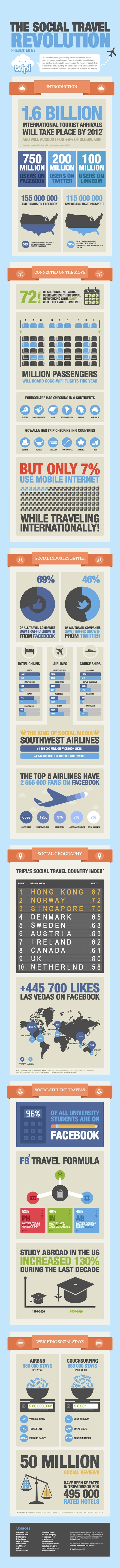 tripl social travel infographic1 How the social Web is transforming travel [Infographic]