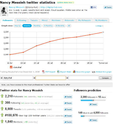 twittercounter 10 cool ways to get more insight into your tweets