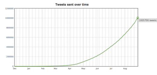 1million Tweets graph 1 520x250 Twitter queueing app Buffer hits milestone: One million tweets buffered