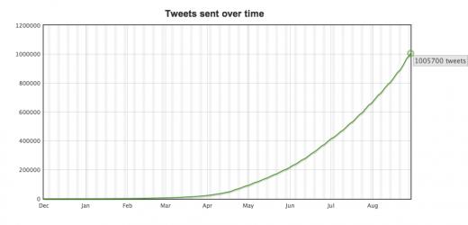 1million Tweets graph 1 520x250 Twitter queueing app Buffer hits milestone: One million tweets buffered