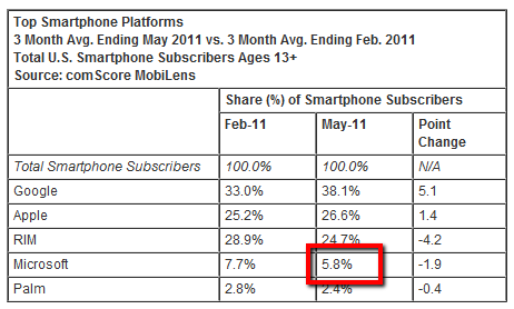 2011 08 04 1341 Microsofts mobile market share in the US stabilizes
