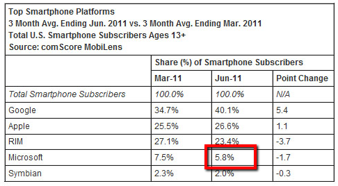 2011 08 04 1342 Microsofts mobile market share in the US stabilizes