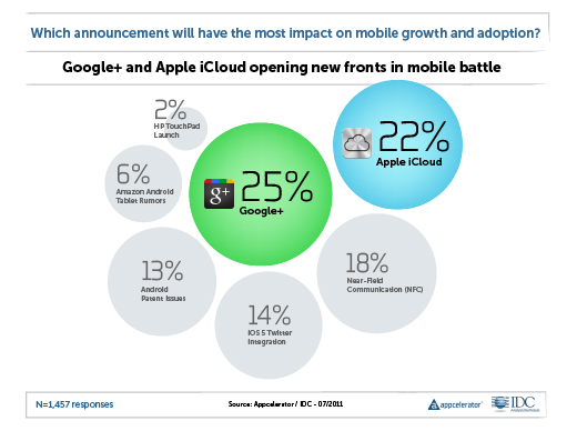 Appcelerator IDC Q3 2011 Mobile Developer Report Top News Developers look to Google+ and Apples iCloud for new mobile opportunities