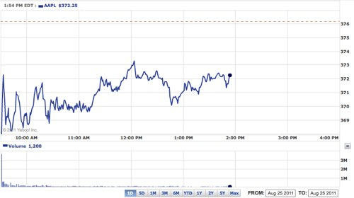 Apple the day steve jobs resigned How financial markets are reacting to Steve Jobs resignation as Apple CEO