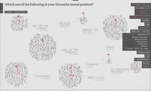 SPositions 520x315 UK sex survey show an amazing way of visualising data