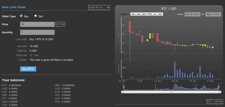 Circle bitcoin trading