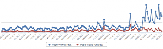Screen Shot 2011 08 03 at 6.37.23 AM 520x157 PageLever: The Facebook analytics app by which all others will be measured