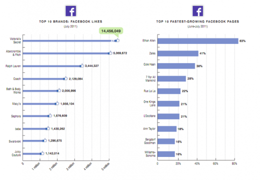 Screen shot 2011 08 23 at 4.14.40 PM 520x360 11 speciality brands with the highest Digital IQ in social media