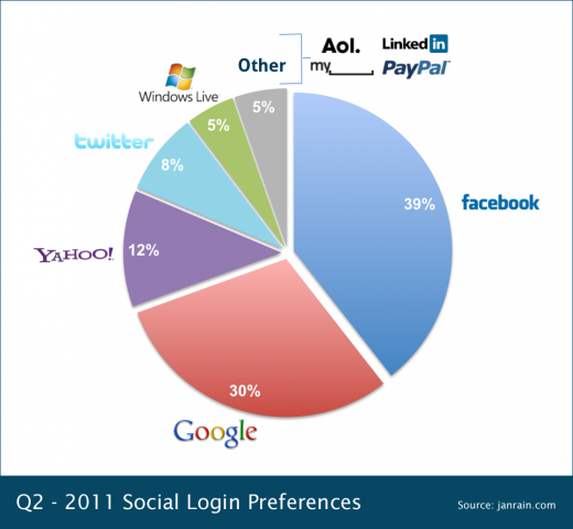 Social Login Preferences 520x480 Facebook remains the most popular social login as mobile usage surges