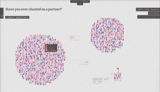 Survey 520x300 UK sex survey show an amazing way of visualising data
