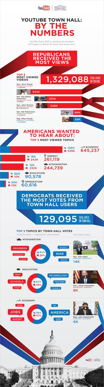 YTInfog How YouTube Town Hall is engaging with American voters [Infographic]