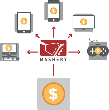dc 2 Mashery launches Distributed Commerce, a buy button for app makers