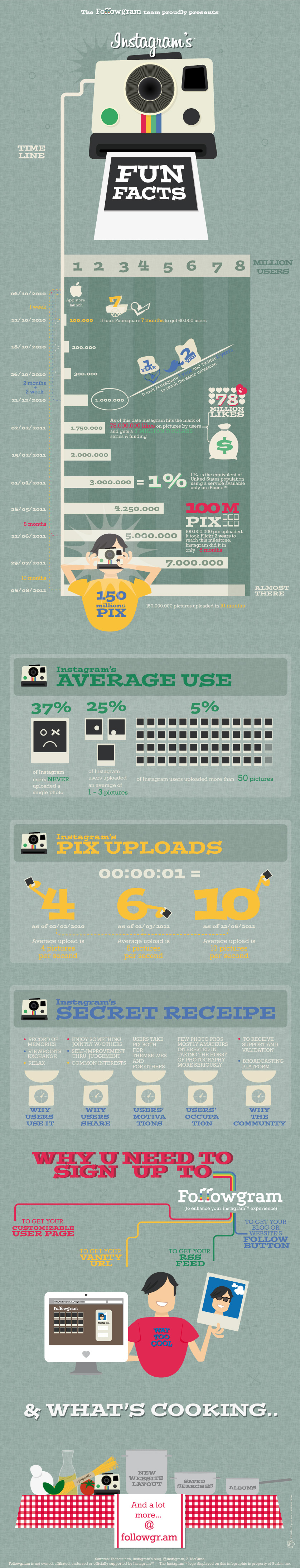 Instagram growing twice as fast as Flickr, and other fun facts [Infographic]