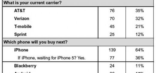 piper-jaffray-smartphone-survey-august-2011