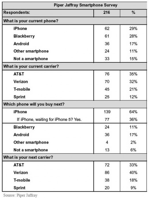 piper jaffray smartphone survey august 2011 520x690 94% of iPhone users will buy another, most Blackberry users just want one already