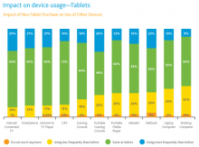 screen shot 2011 05 05 at 6 23 46 am 220x163 Why the iPad has and will continue to dominate the tablet market