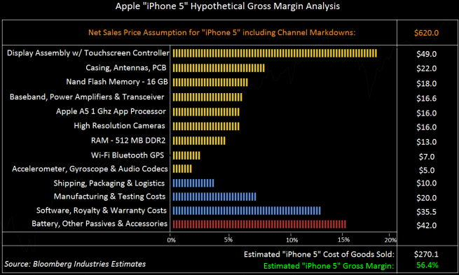"Bloomberg speculates on potential cost of a 16GB ""iPhone 5"""