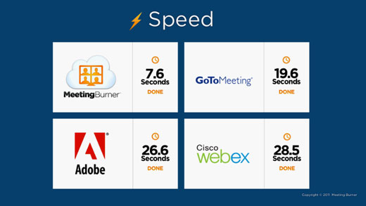 speed screenshot MeetingBurner: An easy, free, and fully featured platform for online seminars