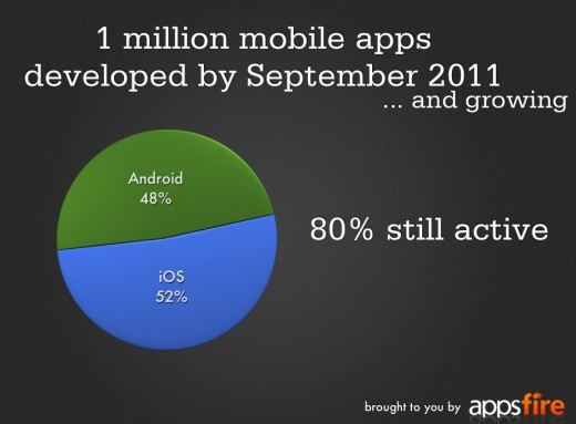 1millionapps key 520x383 1 Million Android and iOS apps have now been published: Report
