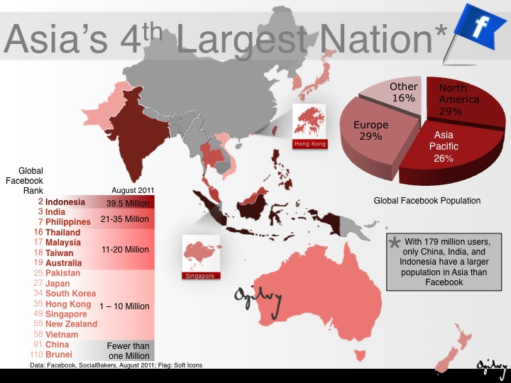 Facebook 4th biggest nation asia Facebook is huge in Asia—now the continent's fourth largest nation