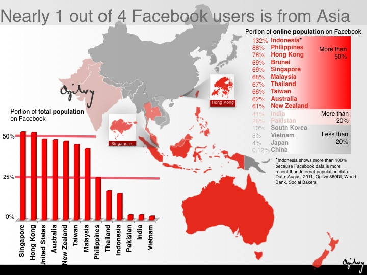Facebook 4th biggest nation in the world3 Facebook is huge in Asia—now the continent's fourth largest nation