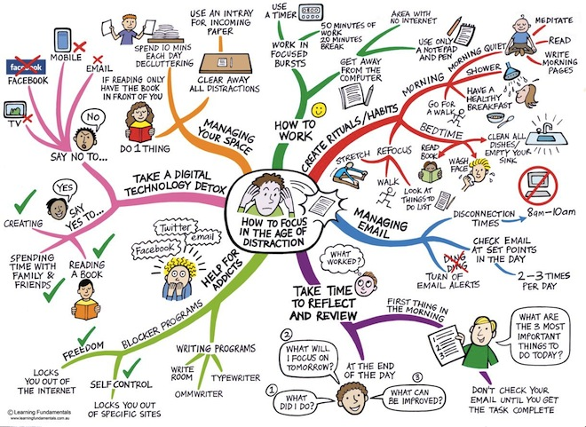 Focus mindmap for web Staying Focused In The Age Of Distraction
