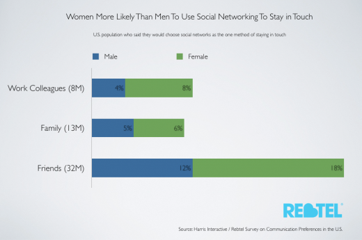 Harris Graphics Communicaton Methods Study ver2 copy.002 520x345 Social media   Women do it longer, but men do the talking