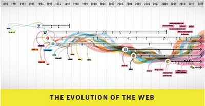InfographicGoogle Google marks Chromes 3rd birthday with a nifty interactive infographic