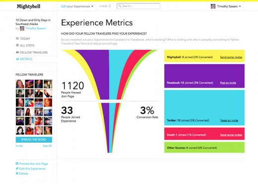 MBmetrics1 520x370 Former Ning CEO launches Mightybell, a social community of experiences