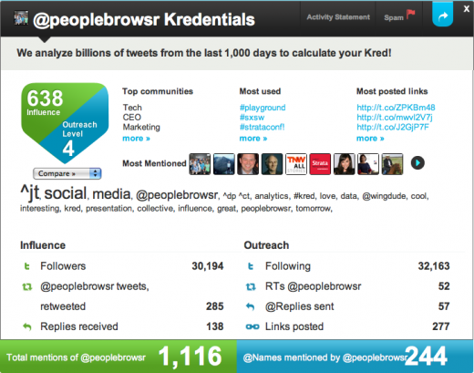 Picture 14 520x409 Klout has competition, Peoplebrowsr announces new social influence tracker, Kred