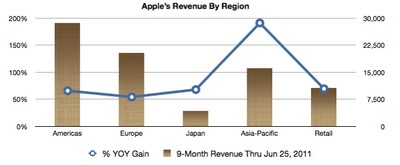 RevenueByRegion How Apple has found success in China, and why its just the beginning.