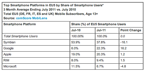 Screen Shot 2011 09 13 at 12.03.34 Comscore: Android overtakes iOS as Symbian remains top European smartphone platform