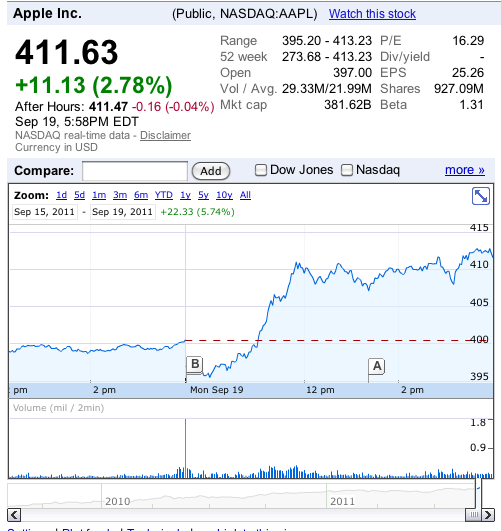 Screen shot 2011 09 19 at 3.05.29 PM Apple closes trading at all time high of $411.63, up 10.1% since Jobs stepped down