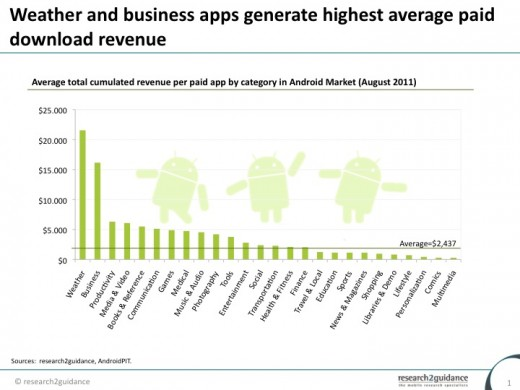 category monetization Average total cumulated revenue per paid app 520x390 Want to make money on the Android Market? Build a weather or business app.