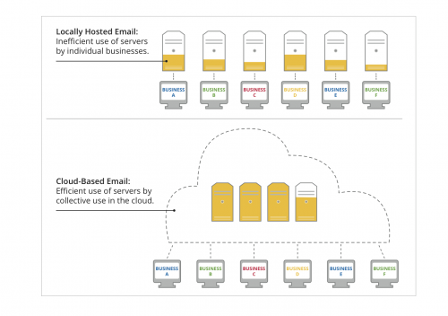 cloud server 8.24 500x352 Gmail 80 times more energy efficient than in house email, study shows