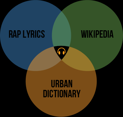 family tree three Why the music industry wants a piece of lyrics site Rap Genius