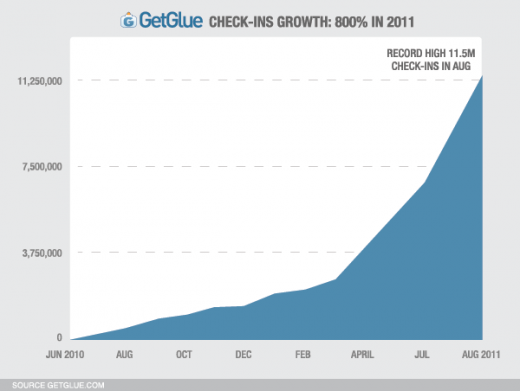 getglue check in growth 520x391 Media checkins more than a fad? GetGlue see 130% growth in activity in 3 months