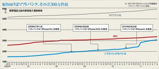 history 520x228 Japanese carrier KDDI reportedly to carry iPhone 5 in November