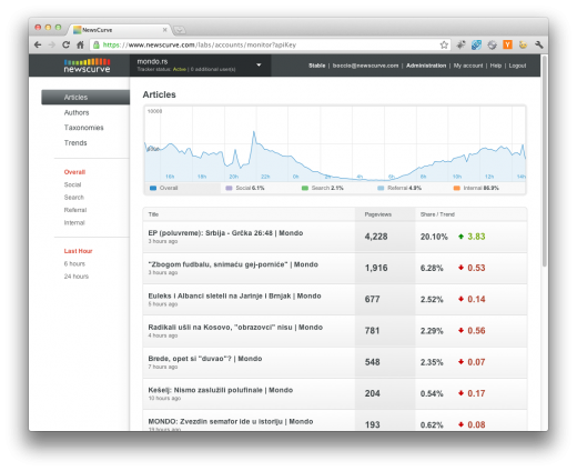 newscurve1 520x424 Meet NewsCurve: a must see analytics tool built for publishers and team blogs