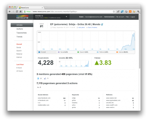 newscurve2 520x424 Meet NewsCurve: a must see analytics tool built for publishers and team blogs