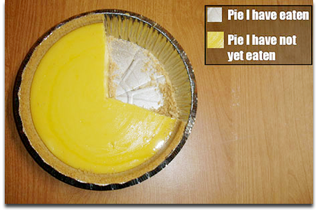 pie How to use humor in social media, and sell it to the boss