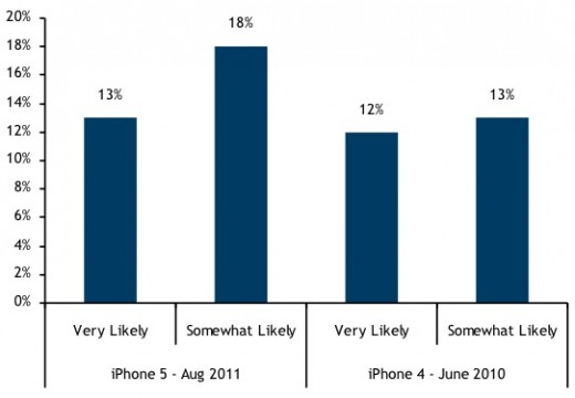 rbc iphone 5 demand 520x360 66% of iPhone users want an iPhone 5, 85% of tablet buyers want iPads
