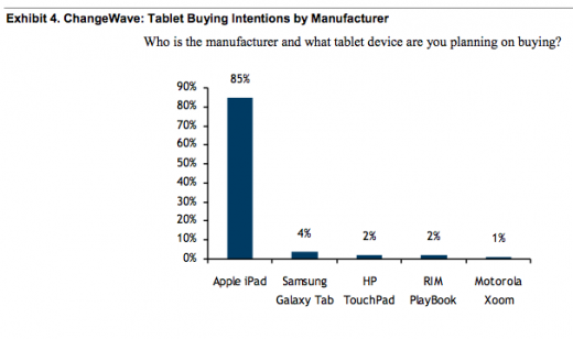 screen shot 2011 09 13 at 8 10 02 am1 520x308 66% of iPhone users want an iPhone 5, 85% of tablet buyers want iPads