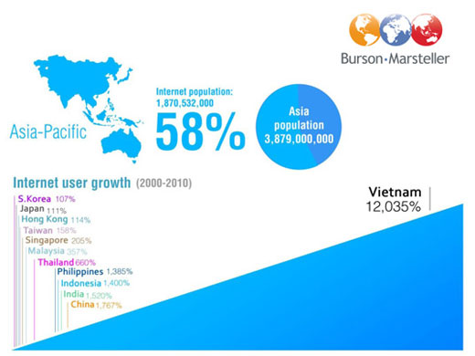 thumb Social Media in Asia Pacific. Its BIG and Facebook dominates.