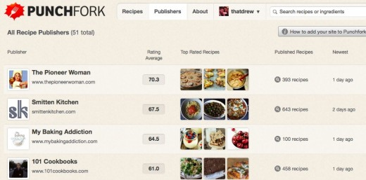 Recipe Publishers punchfork.com  520x257 Punchfork turns bland recipes into a social trending food network