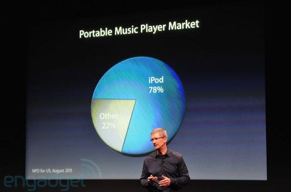 Apple has sold 300M iPods, currently holds 78% of the music player market