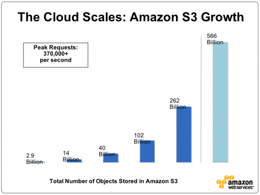 Screen Shot 2011 10 05 at 09.28.38 520x389 Objects stored on Amazon S3 have almost doubled this year