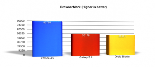 Screen Shot 2011 10 16 at 2.00.46 PM 520x224 A practical comparison of the Apple iPhone 4S, Samsung Galaxy S II and Motorola Droid Bionic