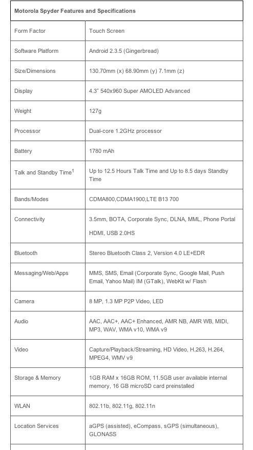 Screen Shot 2011 10 18 at 9.45.49 AM Motorola announces Droid RAZR: 4G LTE, 4.3 Super AMOLED, 7.1mm thick, Oct. 27th